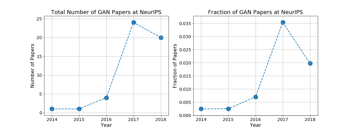 Maithra Raghu | Citation Statistics of Machine Learning Papers